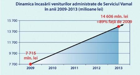 SV_incasari in buget.1